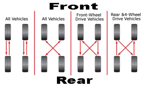 Rotating Tires On A Dually >> How to Properly Rotate Your Tires at Home | Floor Jack Shop